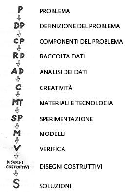 Metodo Progettuale De Carli